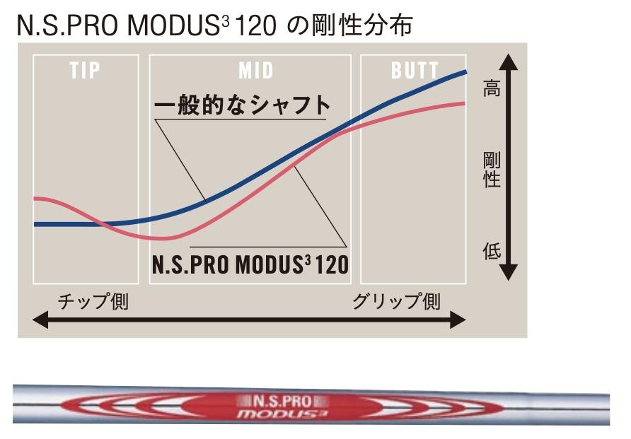 N・S・PRO MODUS3 120の剛性分布